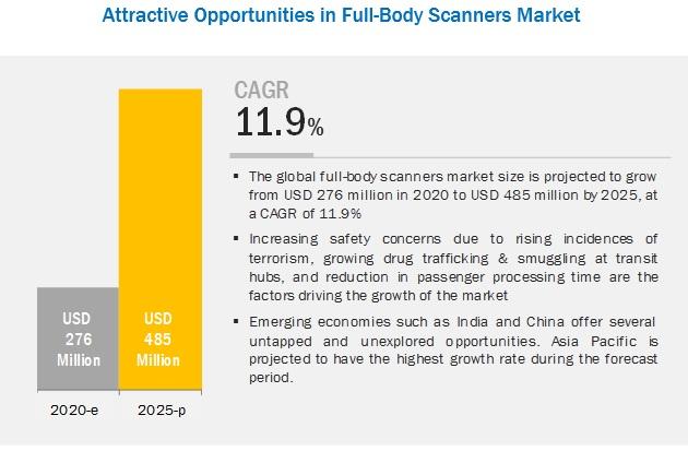 Full Body Scanner Market