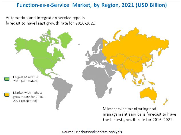 Function-as-a-Service Market