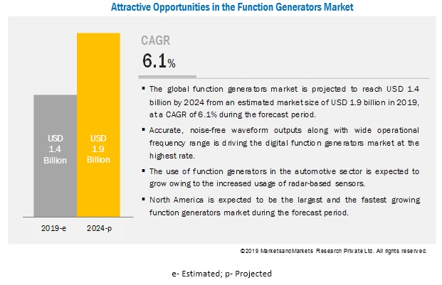 Function Generators Market