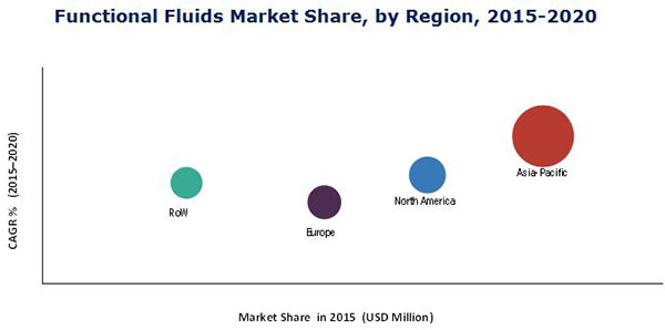 Functional Fluids Market