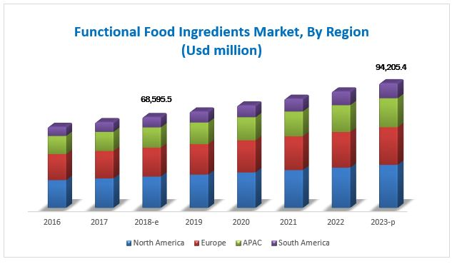 Functional Food Ingredients Market