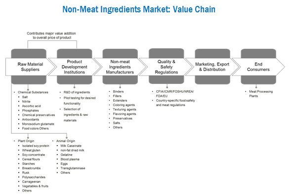Non-Meat Ingredients Market