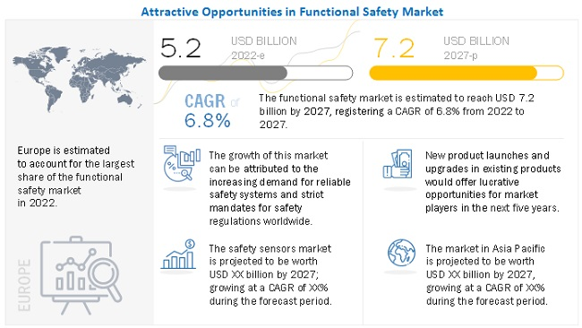 Functional Safety Market