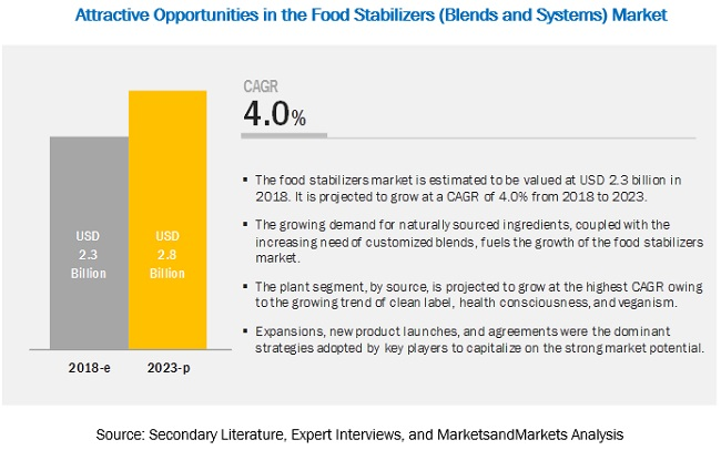 Food Stabilizers (Blends & Systems) Market