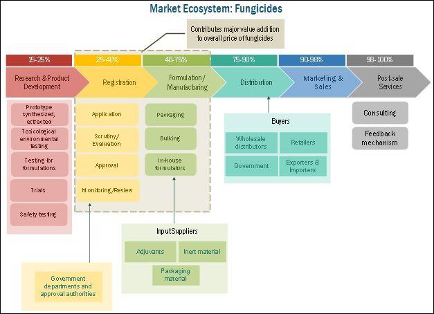 Fungicides Market