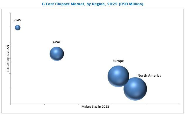 G.Fast Chipset Market