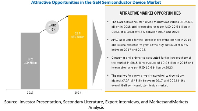 Gallium Nitride Semiconductor Devices Market