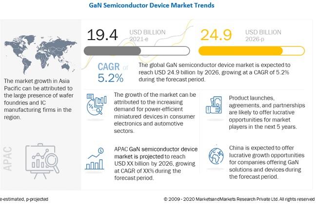 Gallium Nitride Semiconductor Devices Market