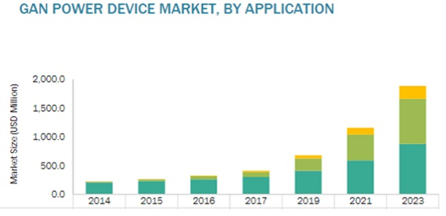 GaN Power Devices Market