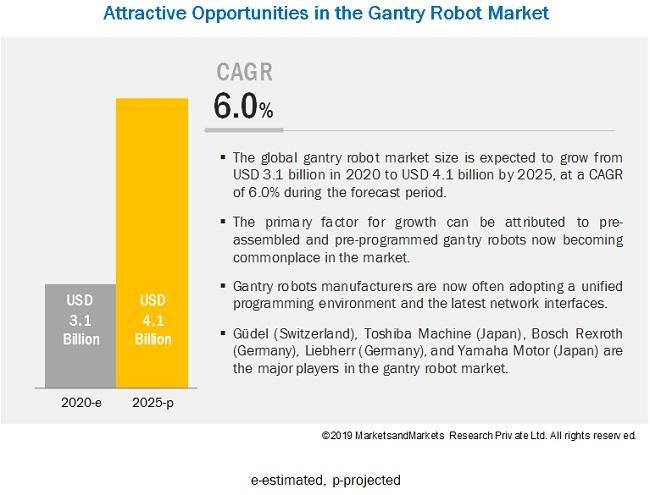 Gantry Robot Market