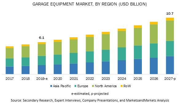 Garage Equipment Market