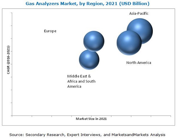 Gas Analyzer, Sensor and Detector Market