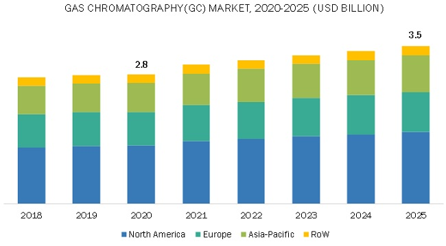 Gas Chromatography Market by Region