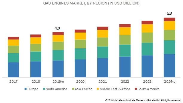 Gas Engine Market