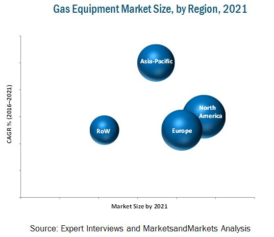 Gas Equipment Market