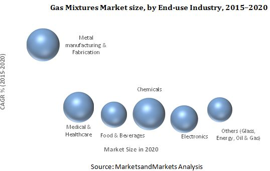 Gas Mixtures Market