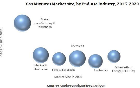 Gas Mixtures Market