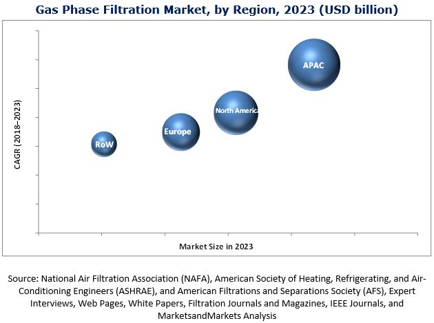 Gas Phase Filtration Market