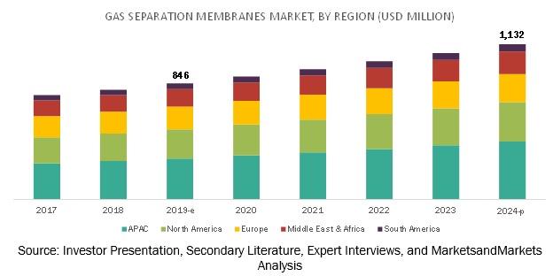 Gas Separation Membranes Market