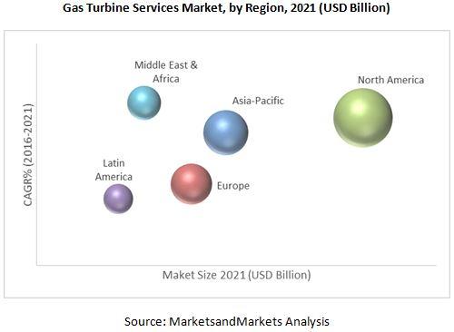 Gas Turbine Services Market
