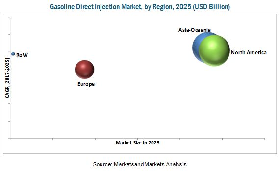 Gasoline Direct Injection Market