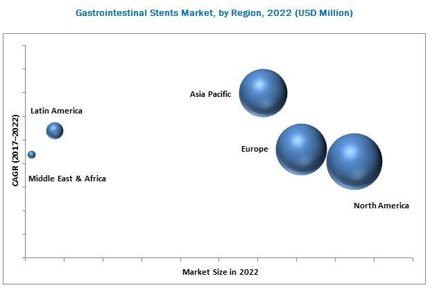 Gastrointestinal / GI Stent Market