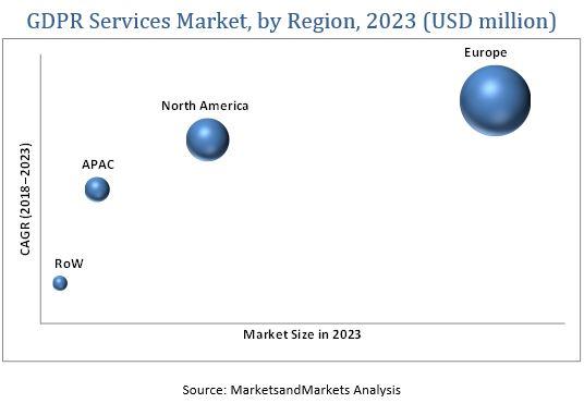 GDPR Services Market