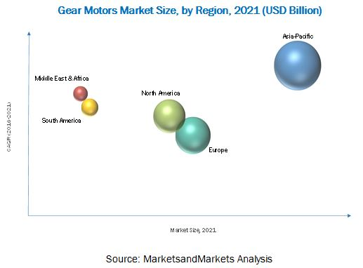Gear Motors Market