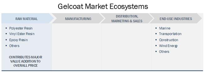 Gelcoat Market Ecosystems