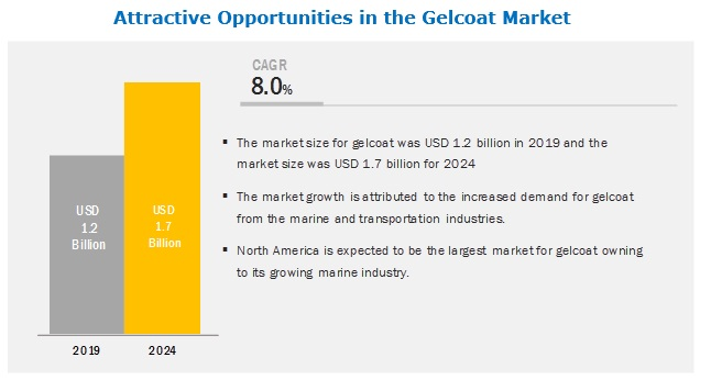 Gelcoat Market Analysis | Recent Market Developments | Global