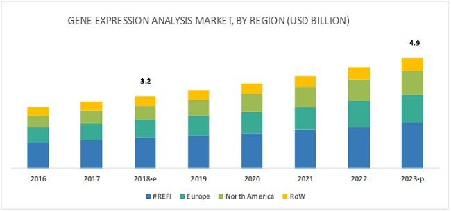 Gene Expression Analysis Market