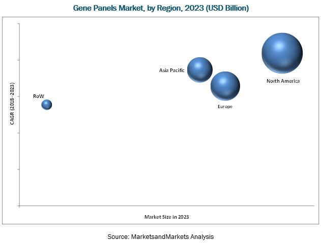 Gene Panel Market