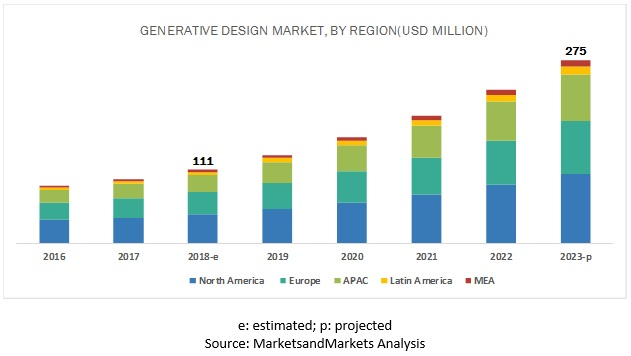 Generative Design Market