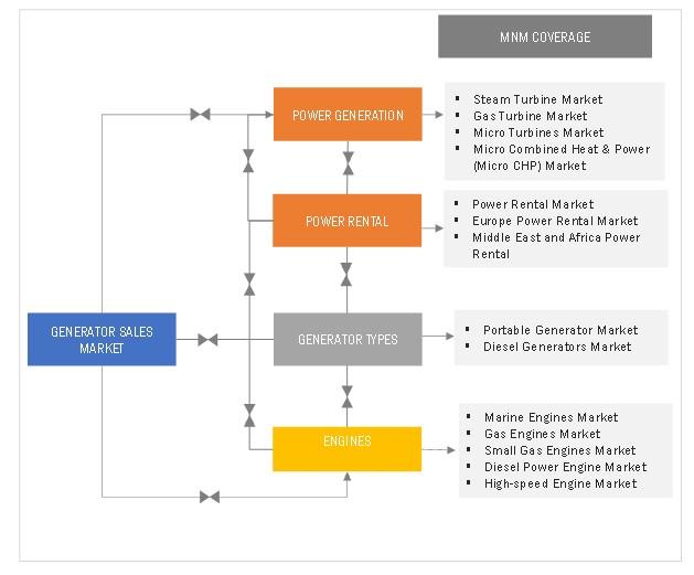Generator Sales Market Interconnection