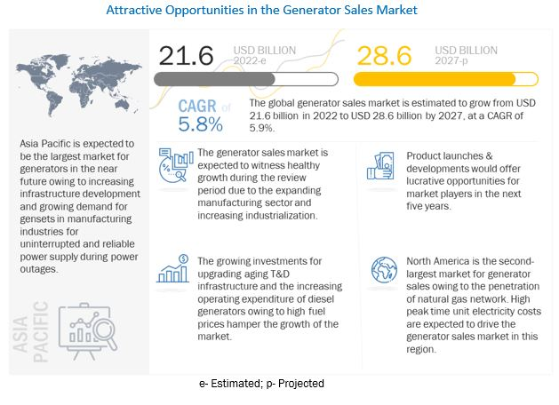 Generator Sales Market by Power Rating, Application & Region
