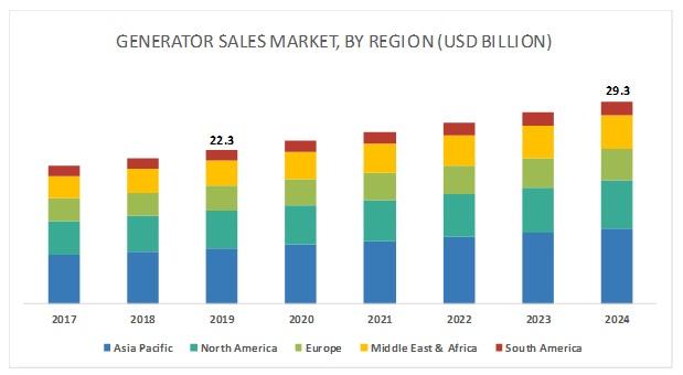 Generator Sales Industry