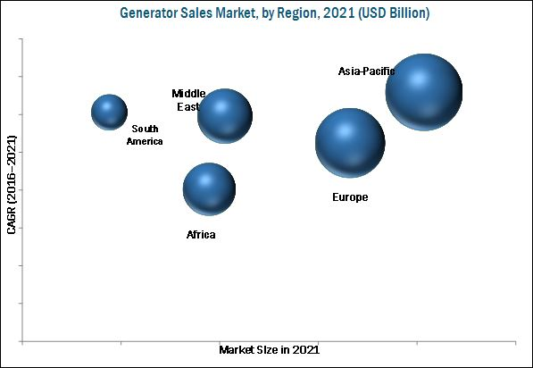 Generator Sales Market