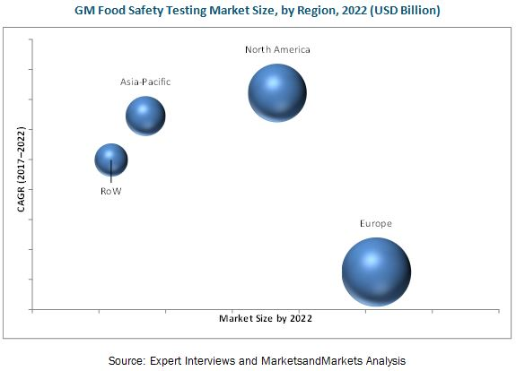 GMO Testing Market