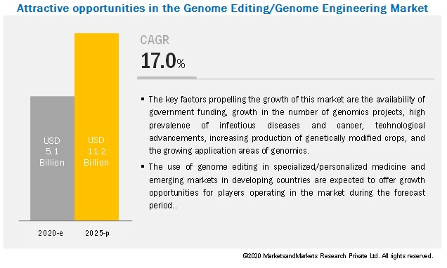 Genome Editing/Genome Engineering Market