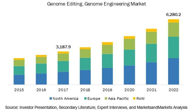 Genome Editing Market, by Region, 2022 (USD Billion)