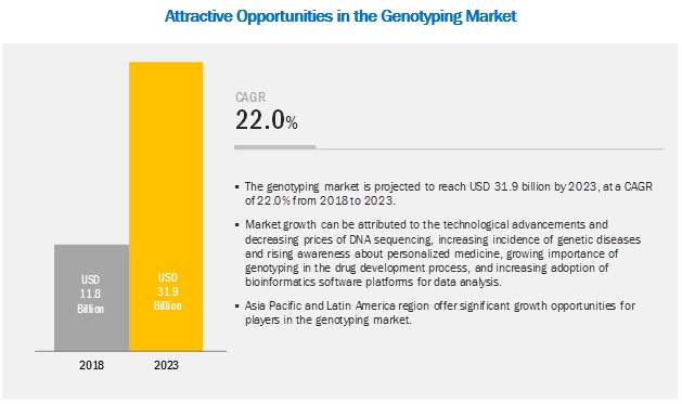Genotyping Assay Market
