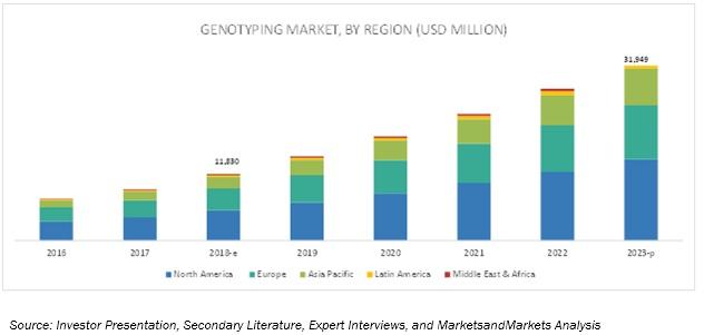 Genotyping Assay Market