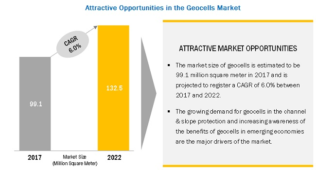 Geocells Market