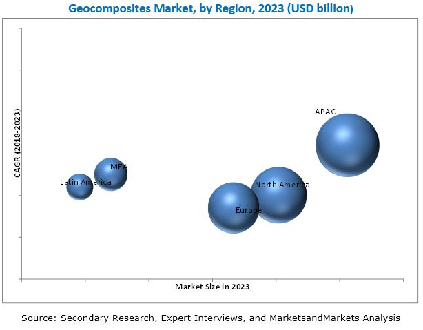 Geocomposites Market