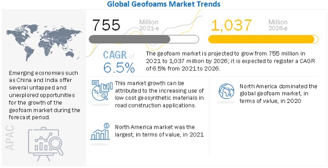 Geofoams Market
