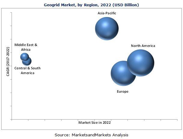 Geogrids Market