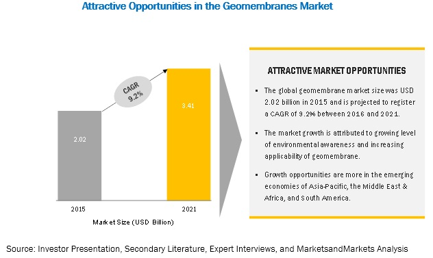Geomembranes Market