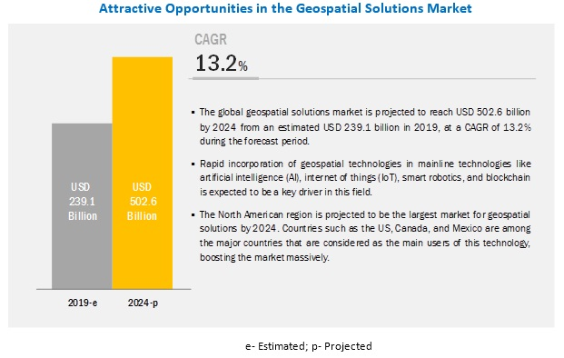 Geospatial Solutions Market Size, Share, Trends, Forecast - 2024