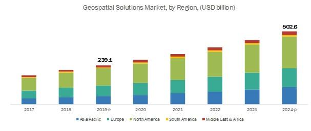 Geospatial Solutions Market