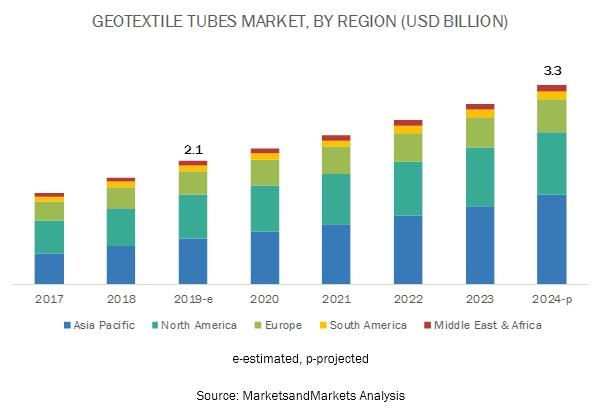 Geotextile Tubes Market